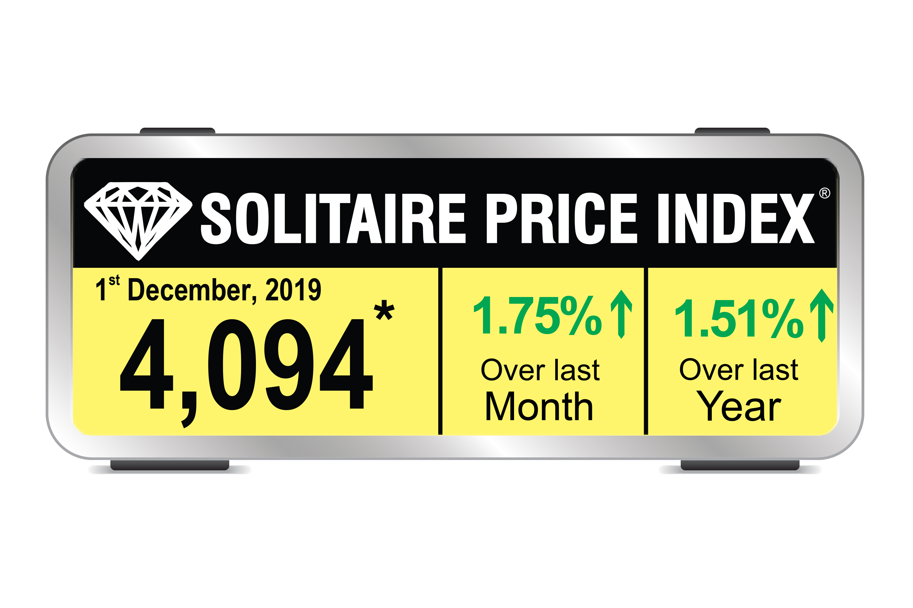 Solitaire Price Index